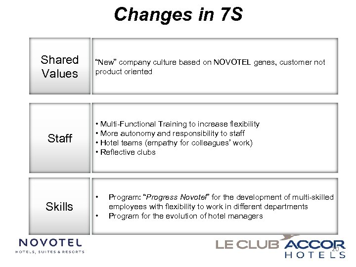 "Changes in 7 S Shared Values Staff Skills ""New"" company culture based on NOVOTEL"