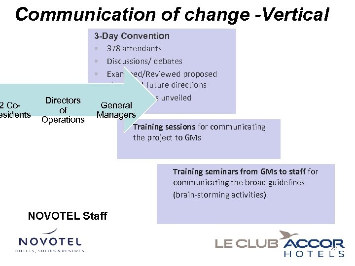Communication of change -Vertical 2 Coesidents 3 -Day Convention • 378 attendants • Discussions/