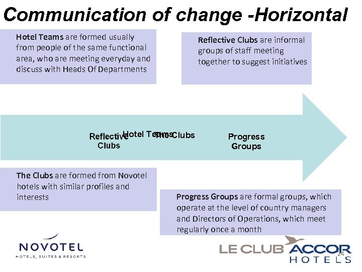 Communication of change -Horizontal Hotel Teams are formed usually from people of the same