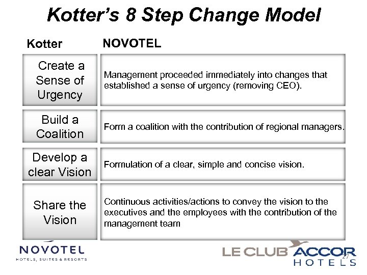 Kotter's 8 Step Change Model Kotter NOVOTEL Create a Sense of Urgency Management proceeded