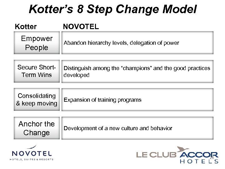 Kotter's 8 Step Change Model Kotter Empower People NOVOTEL Abandon hierarchy levels, delegation of