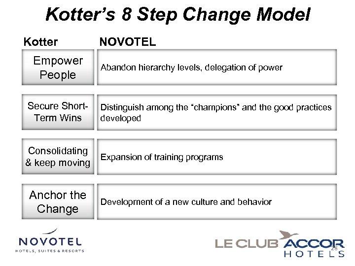 Kotter's 8 Step Change Model Kotter Empower People NOVOTEL Abandon hierarchy levels, delegation of