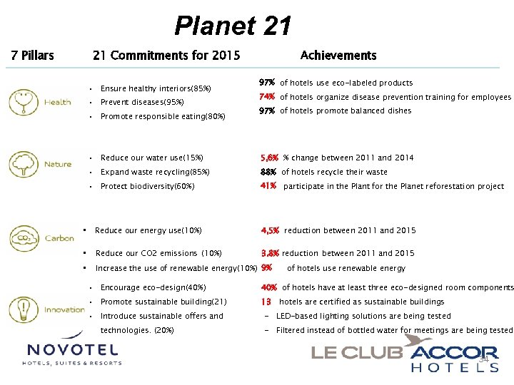Planet 21 21 Commitments for 2015 7 Pillars • Ensure healthy interiors(85%) • Prevent
