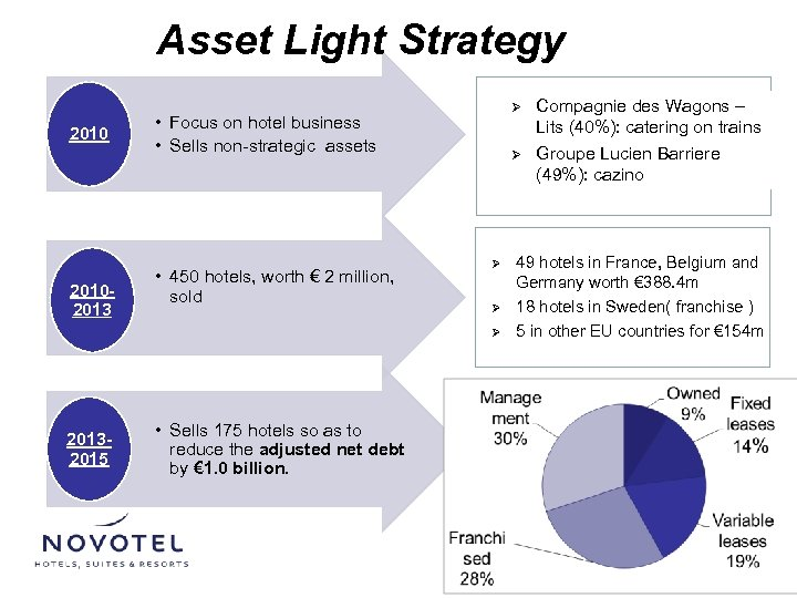 Asset Light Strategy 20102013 Ø • Focus on hotel business • Sells non-strategic assets