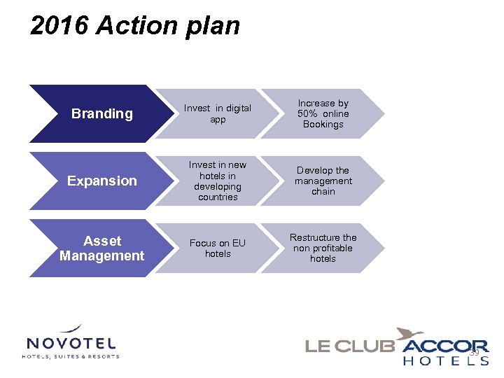2016 Action plan Branding Invest in digital app Increase by 50% online Bookings Expansion