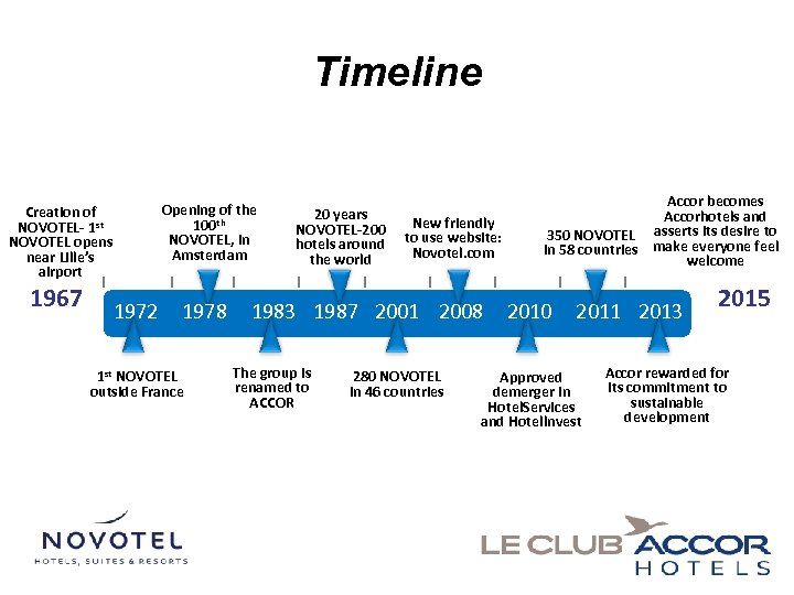 Timeline Opening of the 100 th NOVOTEL, in Amsterdam Creation of NOVOTEL- 1 st