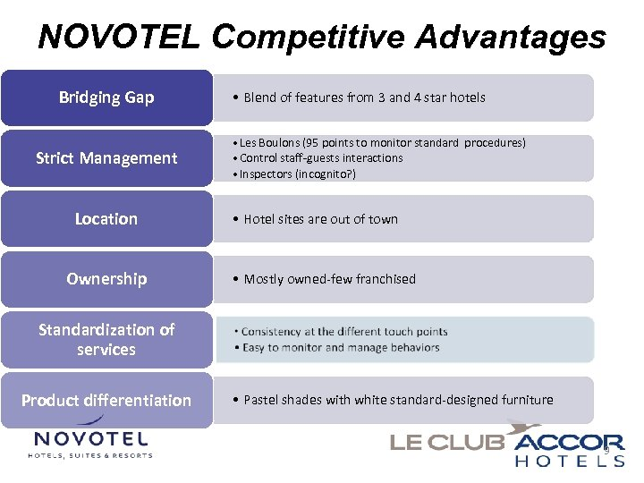 NOVOTEL Competitive Advantages Bridging Gap Strict Management Location Ownership • Blend of features from