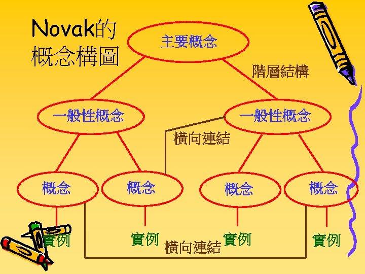 Novak的 概念構圖 主要概念 階層結構 一般性概念 橫向連結 概念 概念 實例 實例 橫向連結
