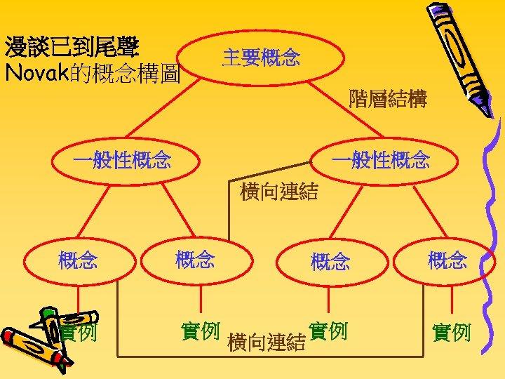 漫談已到尾聲 Novak的概念構圖 主要概念 階層結構 一般性概念 橫向連結 概念 概念 實例 實例 橫向連結