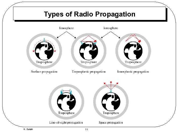 Types of Radio Propagation K. Salah 11