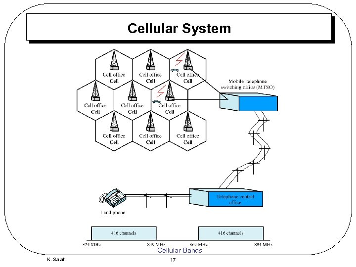 Cellular System Cellular Bands K. Salah 17