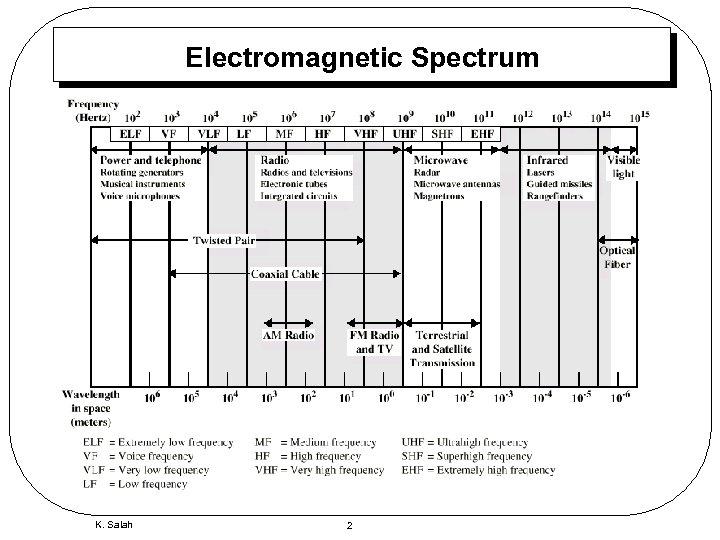 Electromagnetic Spectrum K. Salah 2