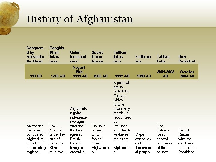 History of Afghanistan Conquere d by Alexander the Great 330 BC Alexander the Great