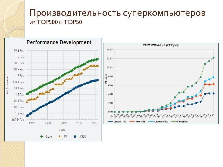Производительность суперкомпьютеров из TOP 500 и TOP 50