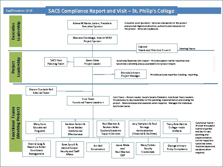 SACS Compliance Report and Visit – St. Philip's College Executive Leadership Reaffirmation 2016
