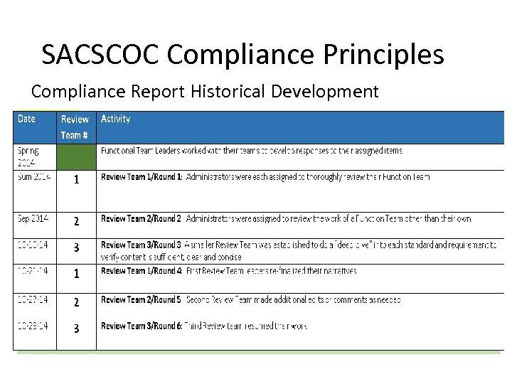 SACSCOC Compliance Principles Compliance Report Historical Development