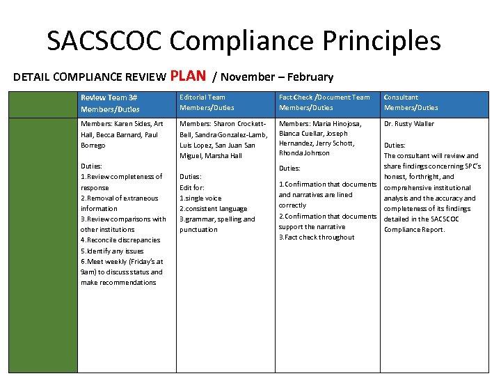 SACSCOC Compliance Principles DETAIL COMPLIANCE REVIEW PLAN / November – February Review Team 3#