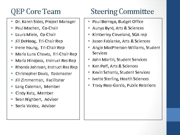 QEP Core Team • • • • Dr. Karen Sides, Project Manager Paul Machen,