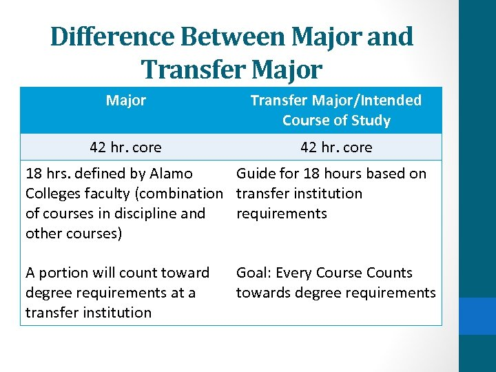 Difference Between Major and Transfer Major/Intended Course of Study 42 hr. core 18 hrs.