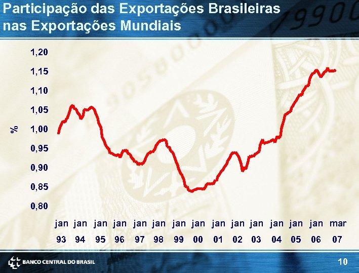 Participação das Exportações Brasileiras nas Exportações Mundiais 1, 20 1, 15 1, 10 %