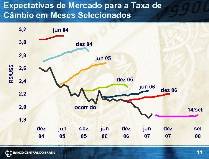 Expectativas de Mercado para a Taxa de Câmbio em Meses Selecionados 3, 2 jun