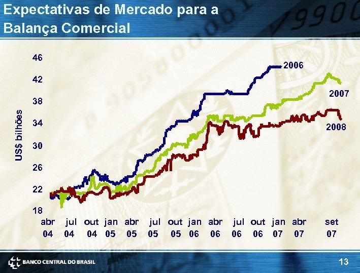 Expectativas de Mercado para a Balança Comercial 46 2006 42 2007 US$ bilhões 38