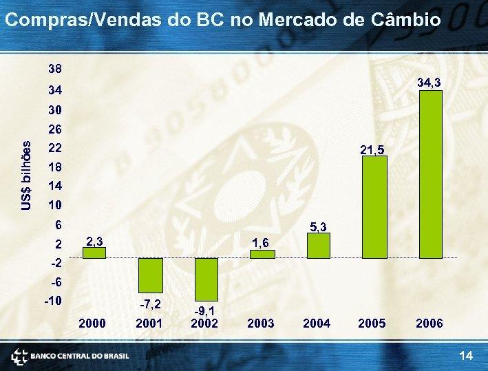 Compras/Vendas do BC no Mercado de Câmbio 38 34, 3 34 30 US$ bilhões