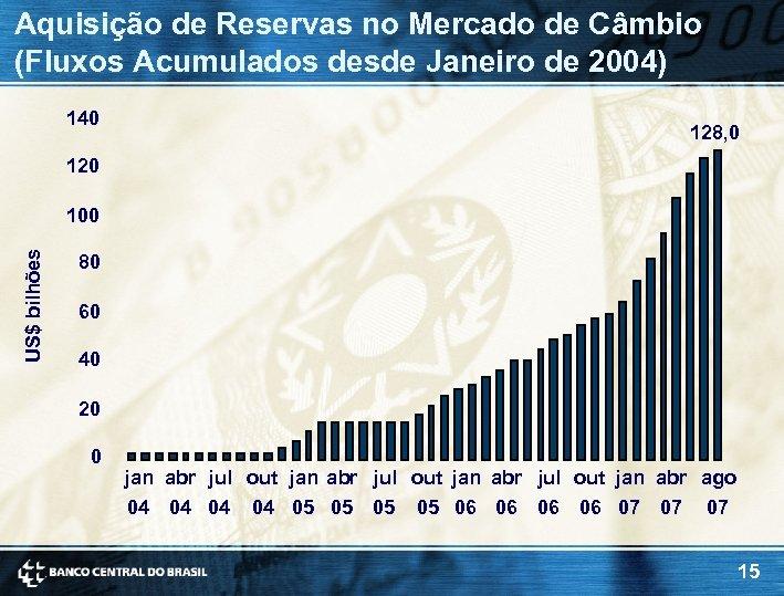 Aquisição de Reservas no Mercado de Câmbio (Fluxos Acumulados desde Janeiro de 2004) 140