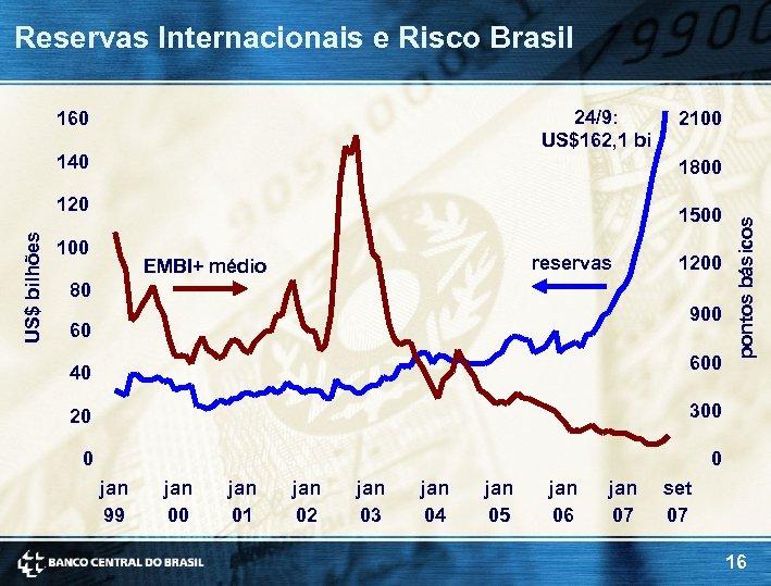 Reservas Internacionais e Risco Brasil 24/9: US$162, 1 bi 160 140 1500 100 reservas
