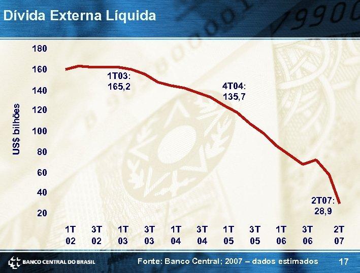 Dívida Externa Líquida 180 160 1 T 03: 165, 2 US$ bilhões 140 4
