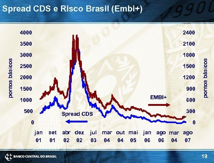 Spread CDS e Risco Brasil (Embi+) 2100 3000 1800 2500 1500 2000 1200 1500