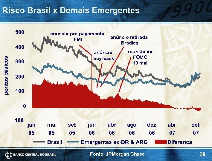 Risco Brasil x Demais Emergentes 500 anúncio pré-pagamento FMI pontos básicos 400 anúncio retirada