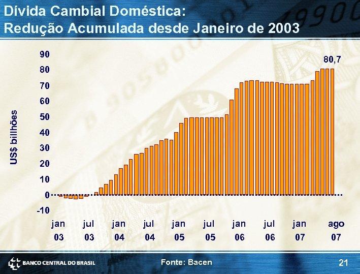 Dívida Cambial Doméstica: Redução Acumulada desde Janeiro de 2003 90 80, 7 80 70