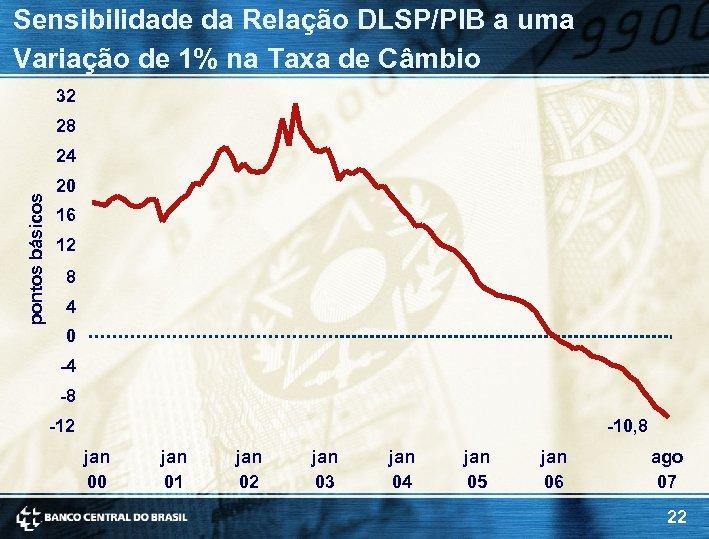 Sensibilidade da Relação DLSP/PIB a uma Variação de 1% na Taxa de Câmbio 32
