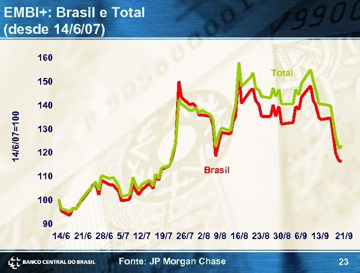 EMBI+: Brasil e Total (desde 14/6/07) 160 Total 150 14/6/07=100 140 130 120 110