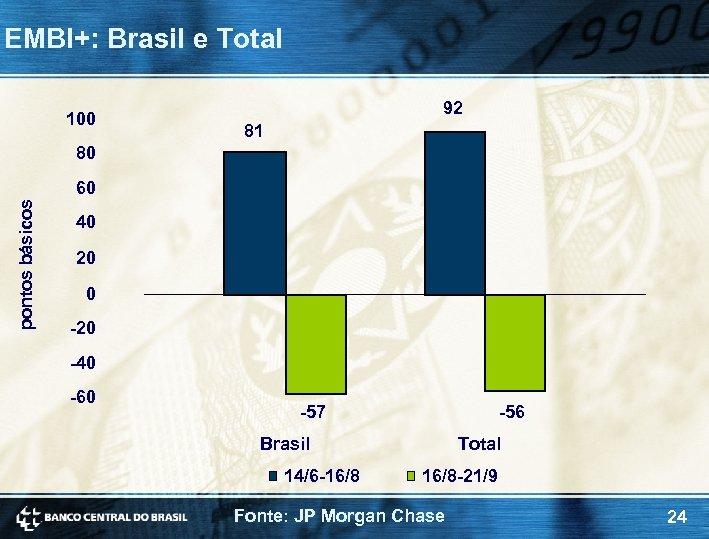 EMBI+: Brasil e Total 100 92 81 80 pontos básicos 60 40 20 0