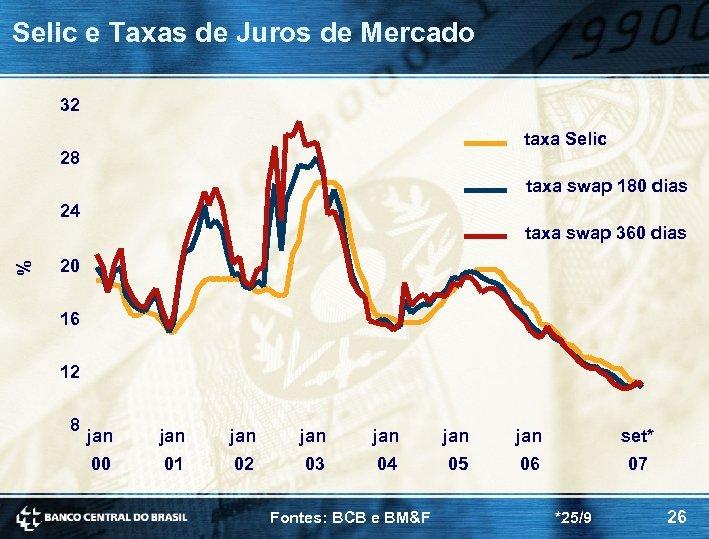 Selic e Taxas de Juros de Mercado 32 taxa Selic 28 taxa swap 180