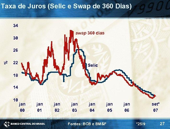 Taxa de Juros (Selic e Swap de 360 Dias) 34 swap 360 dias 30