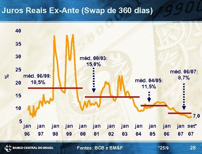 Juros Reais Ex-Ante (Swap de 360 dias) 40 35 30 méd. 00/03: 15, 0%