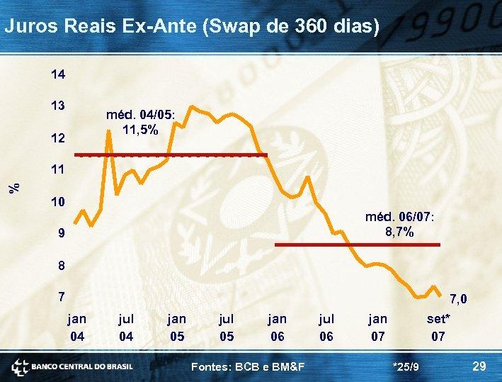 Juros Reais Ex-Ante (Swap de 360 dias) 14 13 méd. 04/05: 11, 5% 12