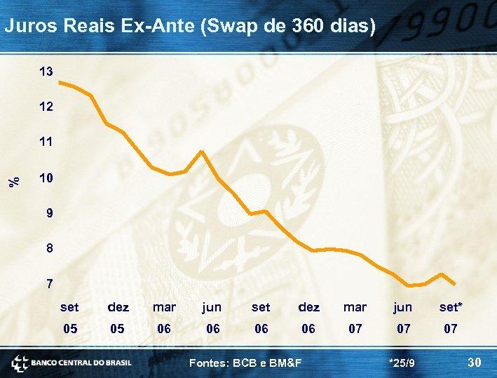 Juros Reais Ex-Ante (Swap de 360 dias) 13 12 % 11 10 9 8