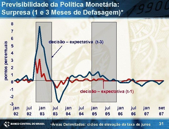 Previsibilidade da Política Monetária: Surpresa (1 e 3 Meses de Defasagem)* 8 pontos percentuais
