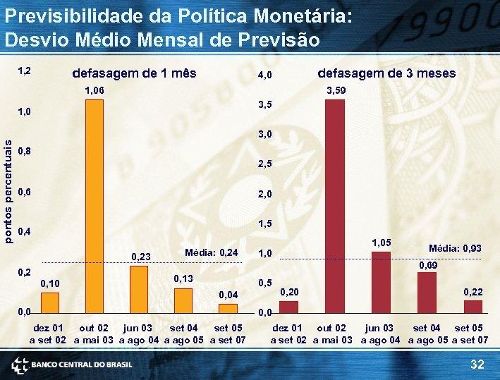 Previsibilidade da Política Monetária: Desvio Médio Mensal de Previsão 1, 2 defasagem de 1
