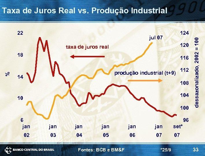 Taxa de Juros Real vs. Produção Industrial 124 jul 07 120 taxa de juros