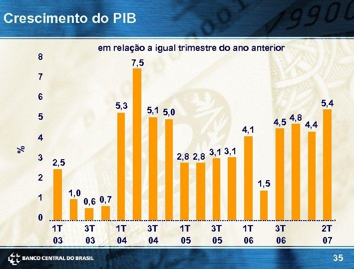 Crescimento do PIB em relação a igual trimestre do anterior 8 7, 5 7