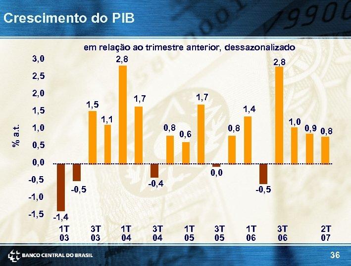 Crescimento do PIB em relação ao trimestre anterior, dessazonalizado 2, 8 3, 0 2,