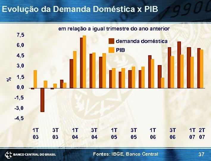 Evolução da Demanda Doméstica x PIB em relação a igual trimestre do anterior 7,