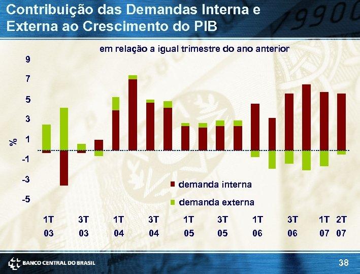 Contribuição das Demandas Interna e Externa ao Crescimento do PIB em relação a igual
