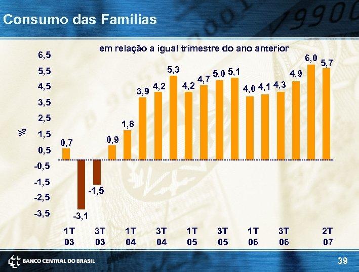 Consumo das Famílias em relação a igual trimestre do anterior 6, 5 5, 3