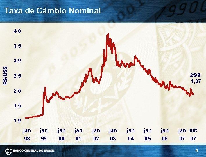 Taxa de Câmbio Nominal 4, 0 3, 5 R$/US$ 3, 0 25/9: 1, 87